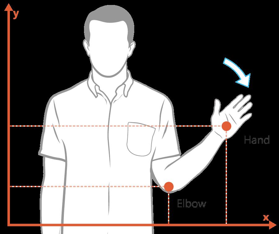 Kinect wave gesture