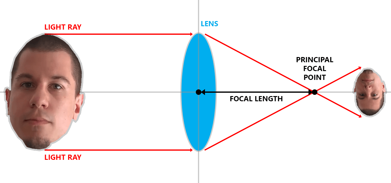 Camera principal focal point - focal length illustration